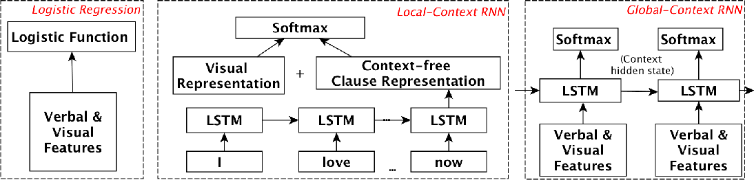 Figure 2 for Leveraging Recurrent Neural Networks for Multimodal Recognition of Social Norm Violation in Dialog