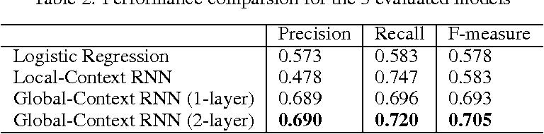 Figure 3 for Leveraging Recurrent Neural Networks for Multimodal Recognition of Social Norm Violation in Dialog