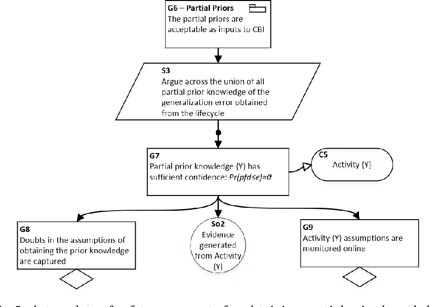 Figure 4 for A Safety Framework for Critical Systems Utilising Deep Neural Networks