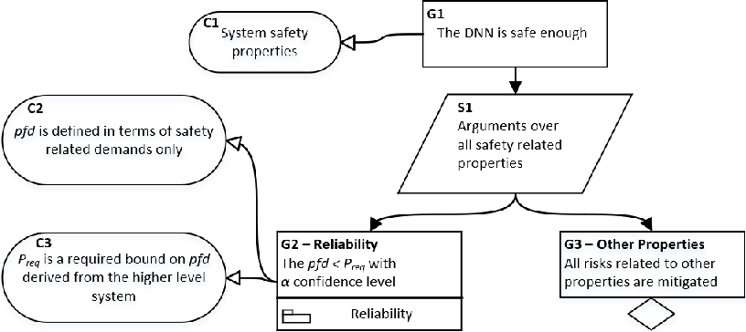 Figure 2 for A Safety Framework for Critical Systems Utilising Deep Neural Networks