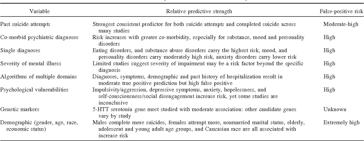 suicide risk assessment in clinical practice pragmatic guidelines rh semanticscholar org Suicide Lethality Assessment Suicide Lethality Assessment