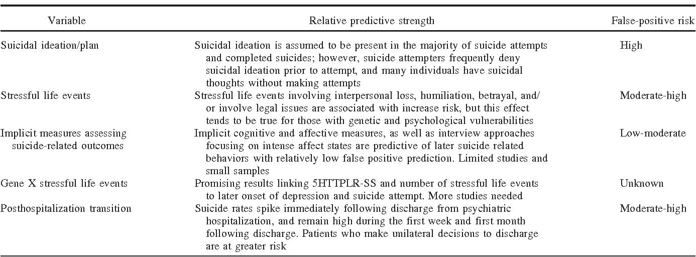 suicide risk assessment in clinical practice pragmatic guidelines rh semanticscholar org Suicide Assessment Checklist Suicide Lethality Assessment
