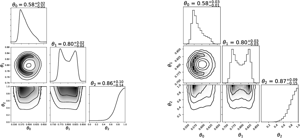 Figure 2 for Simulation-efficient marginal posterior estimation with swyft: stop wasting your precious time