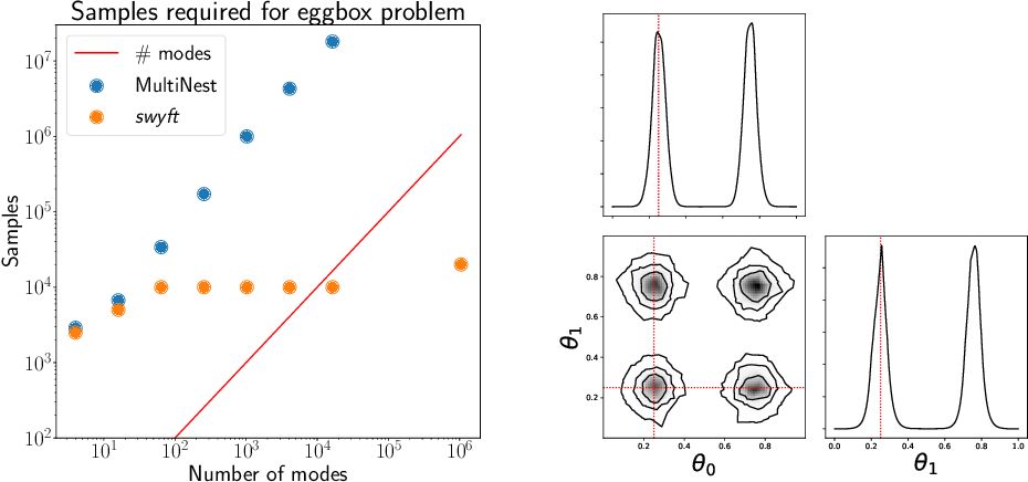 Figure 3 for Simulation-efficient marginal posterior estimation with swyft: stop wasting your precious time
