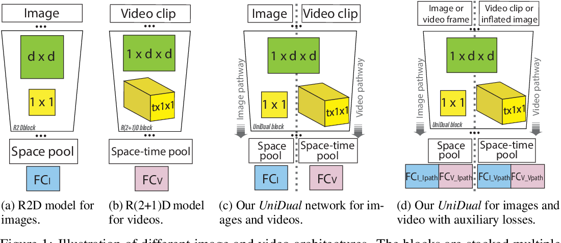 Figure 1 for UniDual: A Unified Model for Image and Video Understanding