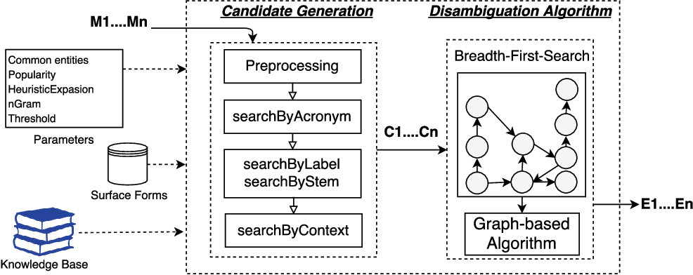 Figure 1 for MAG: A Multilingual, Knowledge-base Agnostic and Deterministic Entity Linking Approach