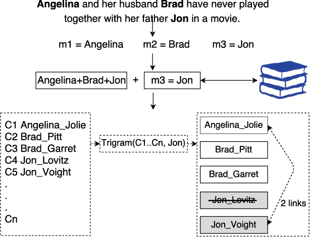 Figure 3 for MAG: A Multilingual, Knowledge-base Agnostic and Deterministic Entity Linking Approach