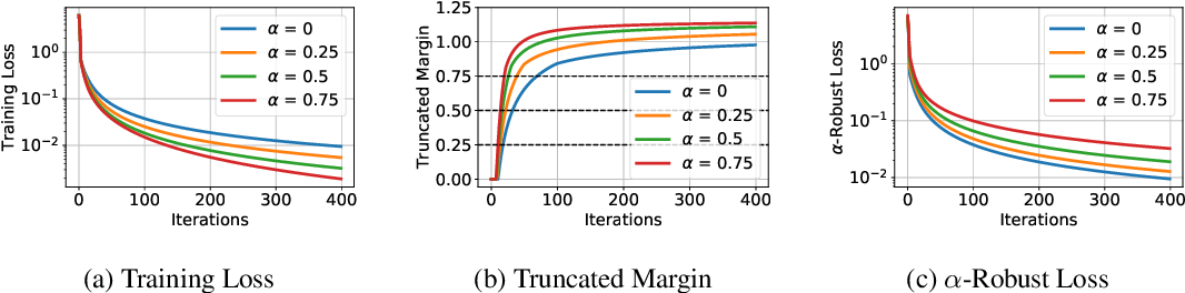 Figure 2 for Convergence and Margin of Adversarial Training on Separable Data