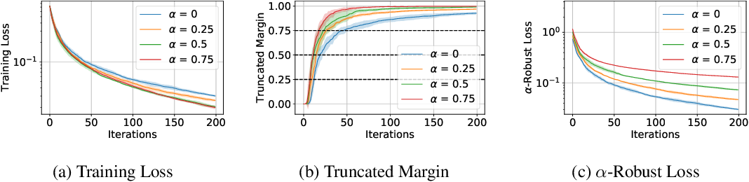 Figure 3 for Convergence and Margin of Adversarial Training on Separable Data
