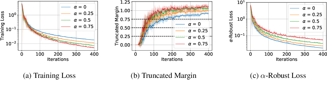 Figure 4 for Convergence and Margin of Adversarial Training on Separable Data