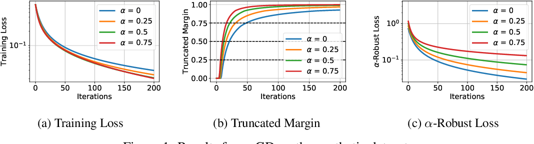 Figure 1 for Convergence and Margin of Adversarial Training on Separable Data