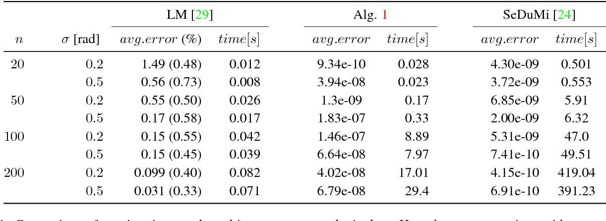 Figure 2 for Rotation Averaging and Strong Duality