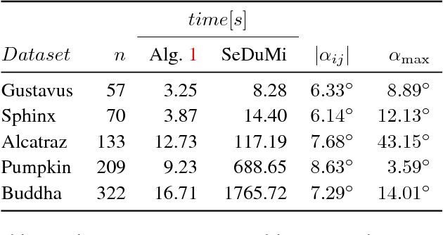 Figure 4 for Rotation Averaging and Strong Duality