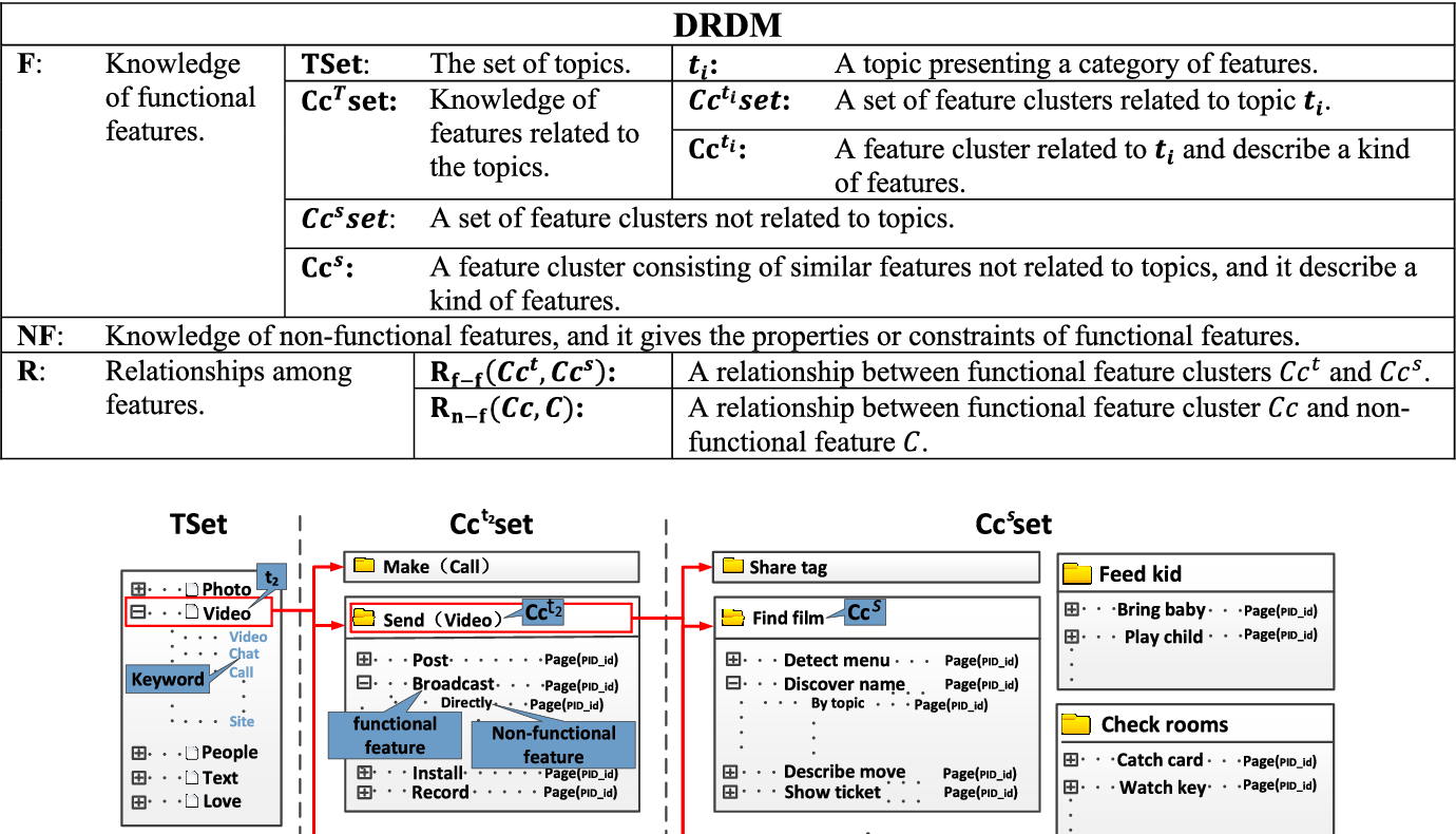 Information Recommendation Based on Domain Knowledge in App