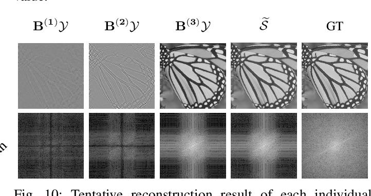 Figure 2 for Generalized Tensor Summation Compressive Sensing Network (GTSNET): An Easy to Learn Compressive Sensing Operation