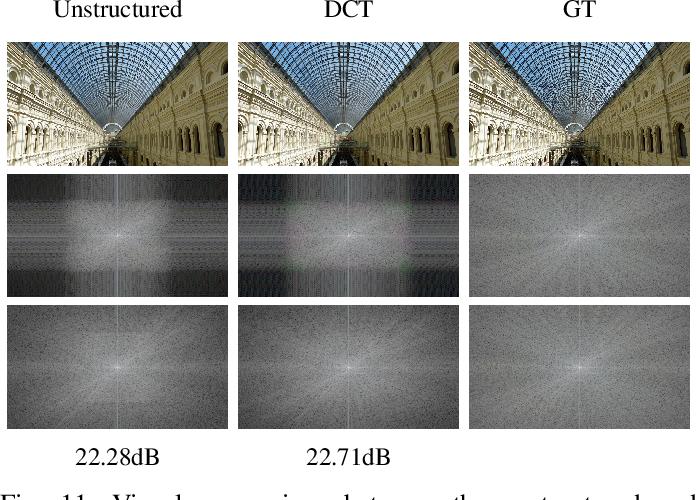 Figure 3 for Generalized Tensor Summation Compressive Sensing Network (GTSNET): An Easy to Learn Compressive Sensing Operation