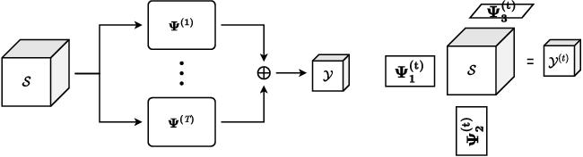 Figure 4 for Generalized Tensor Summation Compressive Sensing Network (GTSNET): An Easy to Learn Compressive Sensing Operation