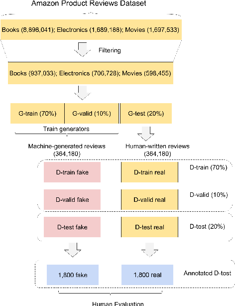 Figure 2 for Judge the Judges: A Large-Scale Evaluation Study of Neural Language Models for Online Review Generation