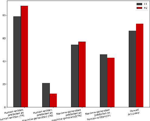 Figure 4 for Judge the Judges: A Large-Scale Evaluation Study of Neural Language Models for Online Review Generation