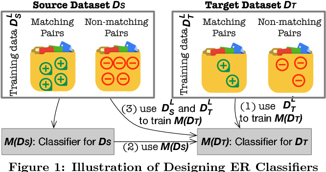 Figure 1 for Reuse and Adaptation for Entity Resolution through Transfer Learning