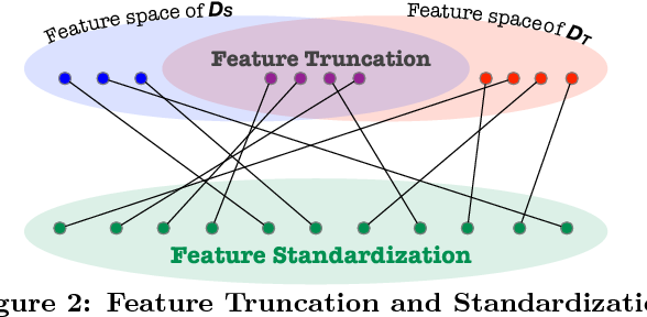 Figure 3 for Reuse and Adaptation for Entity Resolution through Transfer Learning