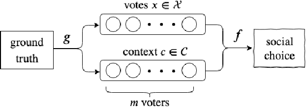 Figure 1 for Objective Social Choice: Using Auxiliary Information to Improve Voting Outcomes