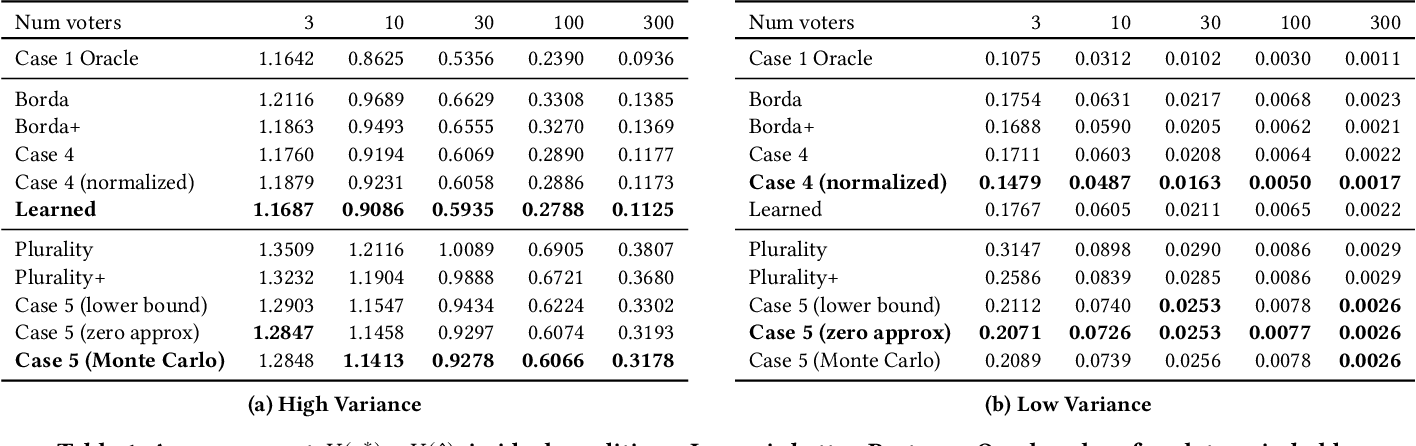 Figure 2 for Objective Social Choice: Using Auxiliary Information to Improve Voting Outcomes