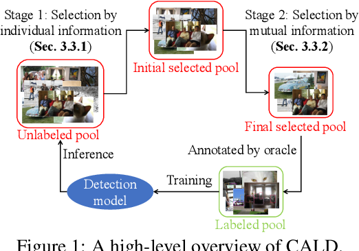Figure 2 for Consistency-based Active Learning for Object Detection