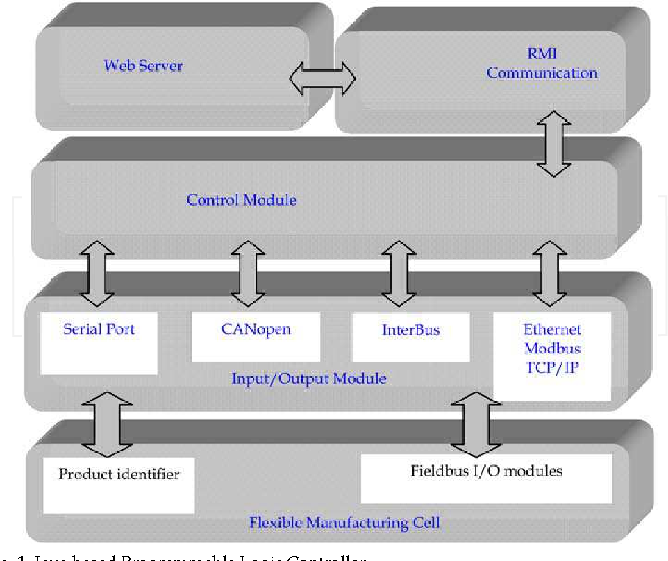 Figure 1 from The Java Based Programmable Logic Controller  New