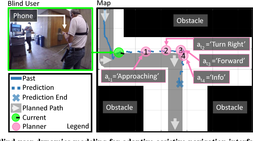 Figure 1 for Personalized Dynamics Models for Adaptive Assistive Navigation Systems