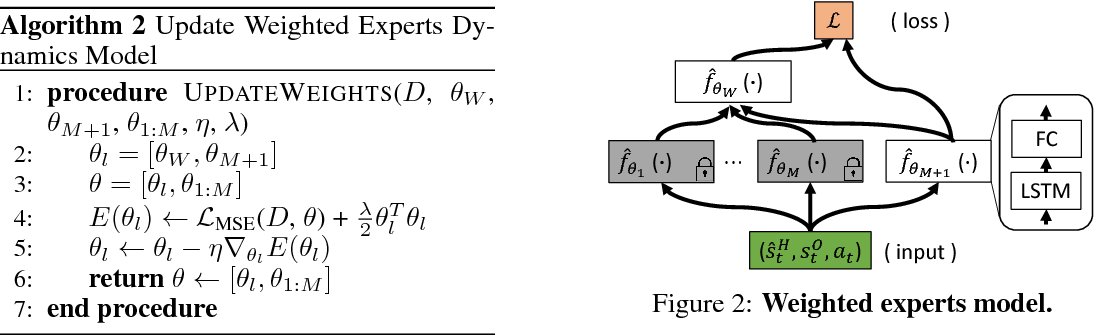 Figure 3 for Personalized Dynamics Models for Adaptive Assistive Navigation Systems