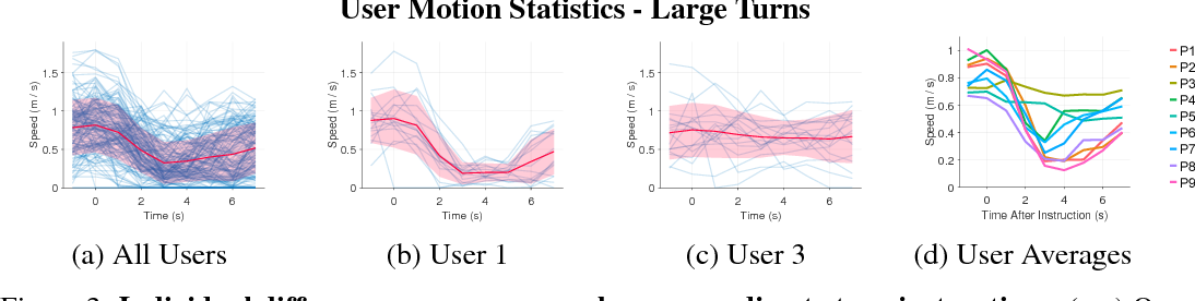 Figure 4 for Personalized Dynamics Models for Adaptive Assistive Navigation Systems