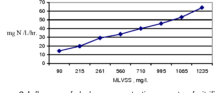 Figure 2. Influence of sludge concentration on rate of nitrification