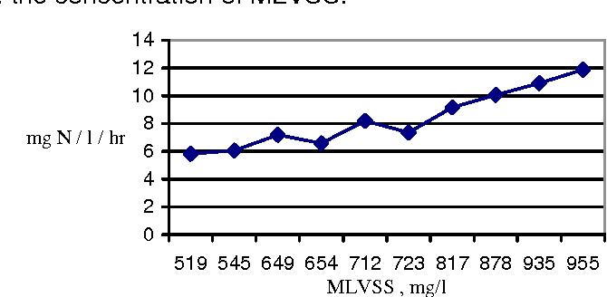 Figure 3. Influence of sludge concentration rate on bioregeneration