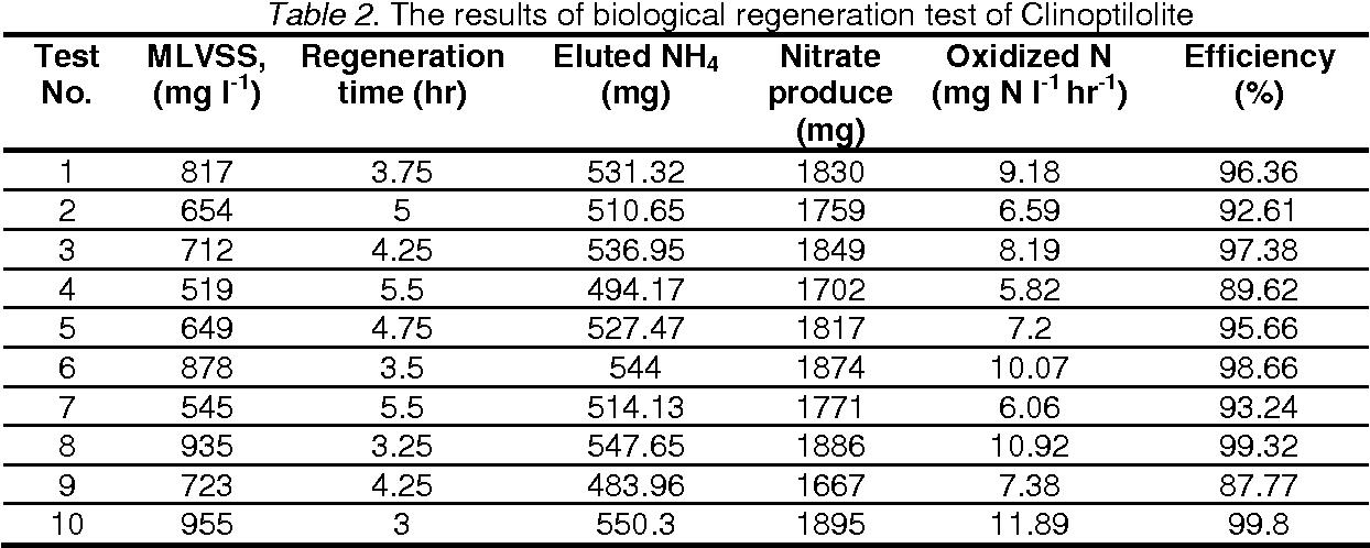 Table 2. The results of biological regeneration test of Clinoptilolite
