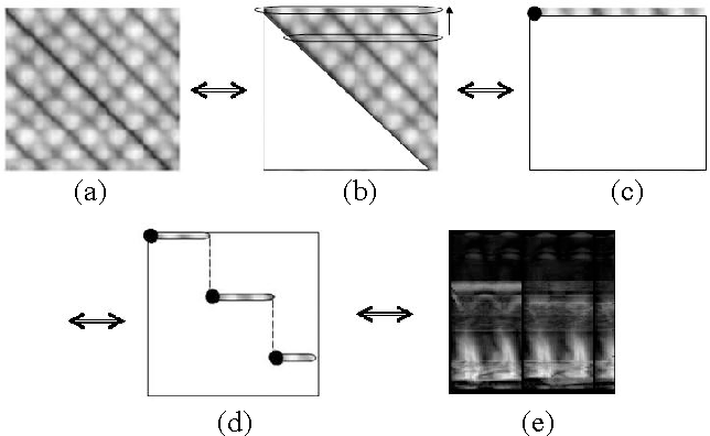 Figure 4: (a) Self-similarity plot [17] (b),(c) Redundancy elimination (d) New reference frame for each cycle which corresponds to the key frame (e) SVB frieze pattern