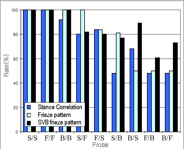 Figure 7: Top rank result of MoBo database. Last four test results for 'ball walk' sequences are notably improved.