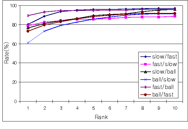 Figure 8: Cumulative Match Score (CMS) of six gallery/probe combination test results using proposed SVB frieze pattern on the CMU MoBo database.