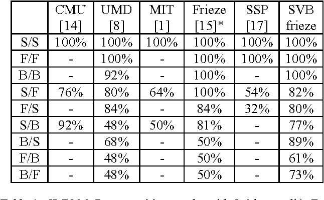 Table 1: CMU MoBo recognition results with S (slow walk), F (fast walk) and B (ball walk) sequences. S/F represents Gallery S and Probe F. *Test results for frieze pattern are based on internal experiments.