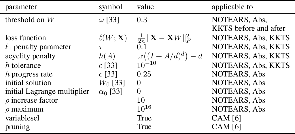 Figure 2 for DAGs with No Fears: A Closer Look at Continuous Optimization for Learning Bayesian Networks