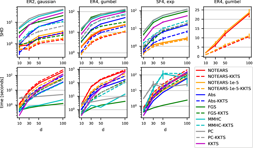 Figure 1 for DAGs with No Fears: A Closer Look at Continuous Optimization for Learning Bayesian Networks