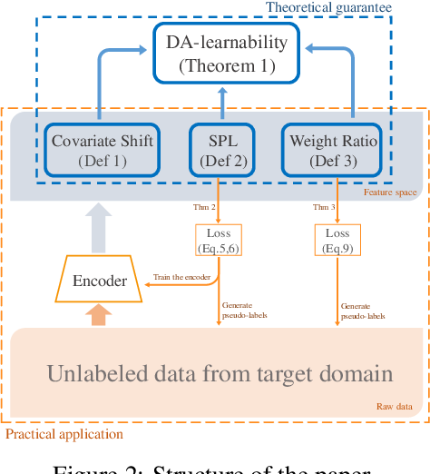 Figure 2 for Unsupervised Domain Adaptive Re-Identification: Theory and Practice