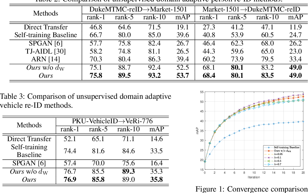 Figure 3 for Unsupervised Domain Adaptive Re-Identification: Theory and Practice