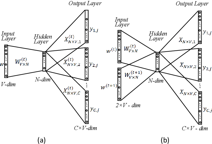 Figure 1 for An Improved Historical Embedding without Alignment