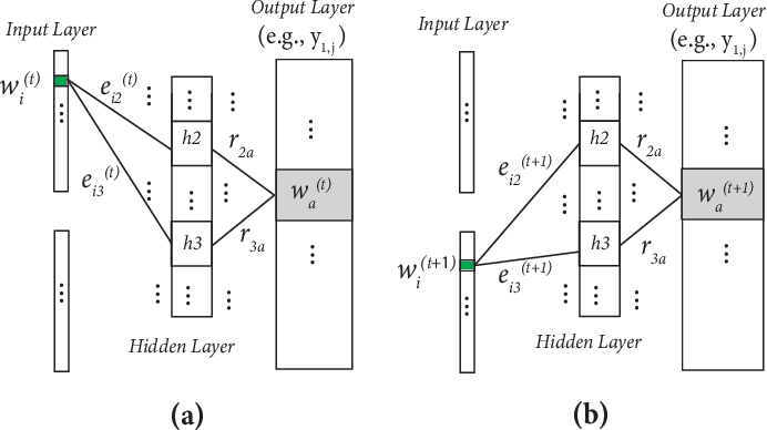 Figure 3 for An Improved Historical Embedding without Alignment