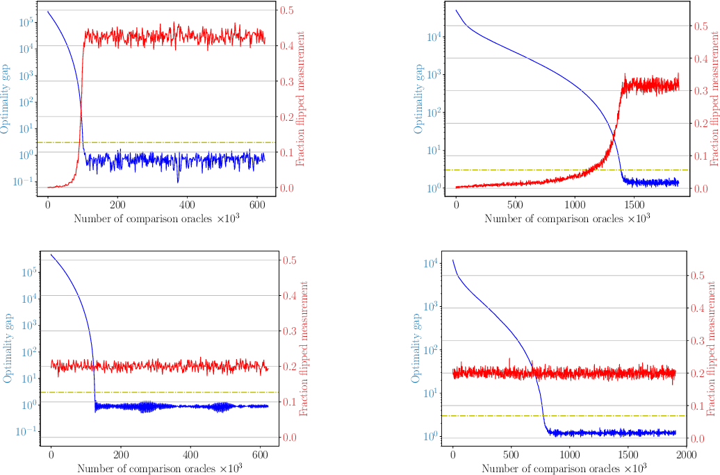 Figure 1 for SCOBO: Sparsity-Aware Comparison Oracle Based Optimization