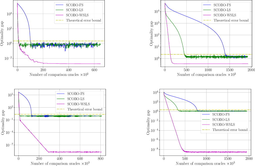 Figure 3 for SCOBO: Sparsity-Aware Comparison Oracle Based Optimization