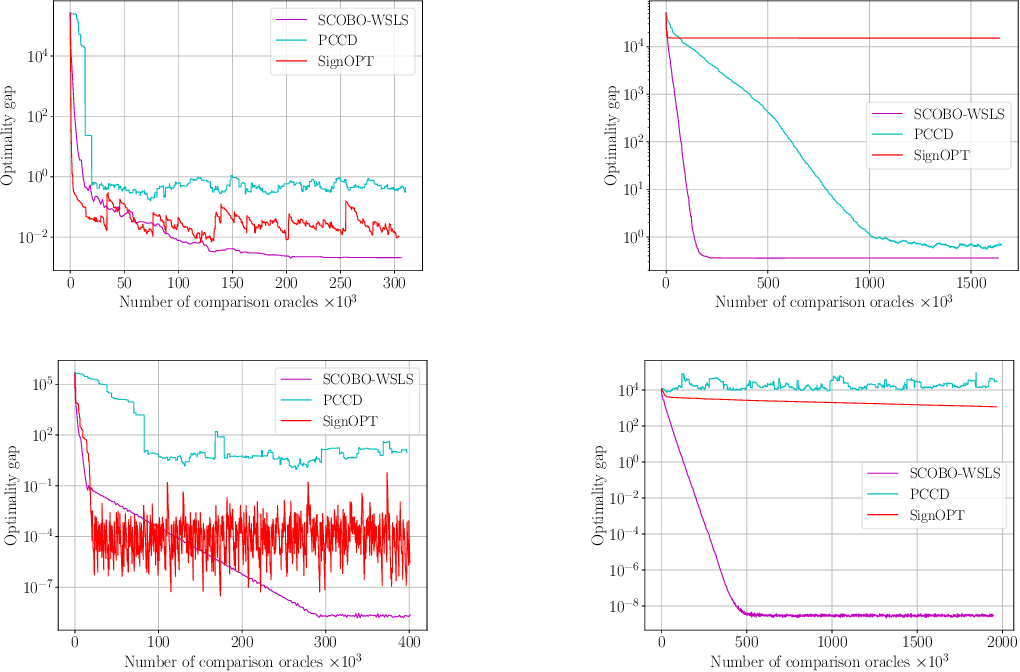 Figure 4 for SCOBO: Sparsity-Aware Comparison Oracle Based Optimization