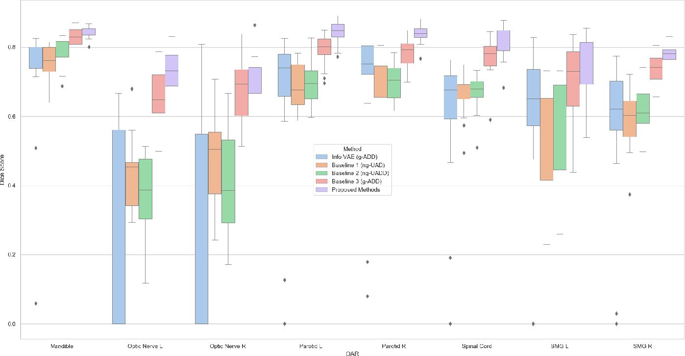 Figure 3 for Atlas Based Segmentations via Semi-Supervised Diffeomorphic Registrations
