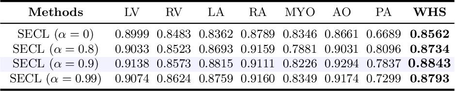 Figure 4 for Self-Ensembling Contrastive Learning for Semi-Supervised Medical Image Segmentation